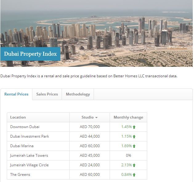 Dubai Property Index