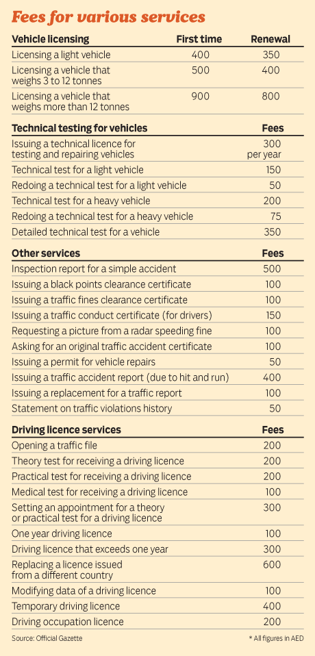 UAE Traffic fees and licensing costs